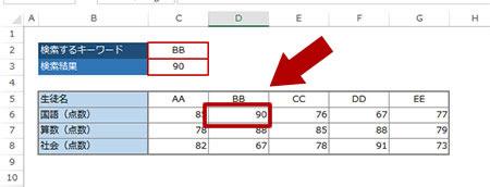 HLOOKUP 関数を使った成績表の例