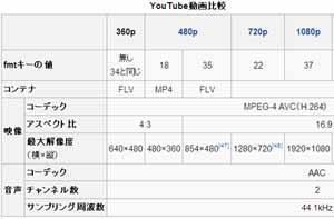 YouTube の画質を調整する fmt パラメータの種類