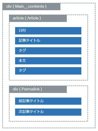HTMLの構成