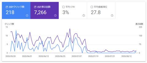 07月14日を境に激減した検索結果の表示件数