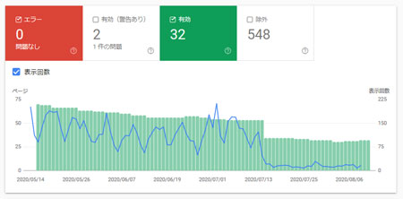 Google Search Console で有効数が減る様子
