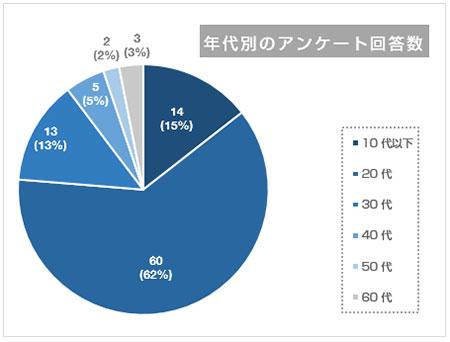 見やすくした円グラフ