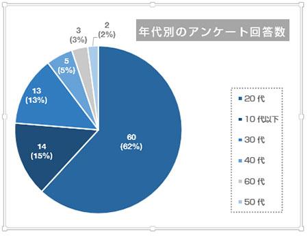 並び替えされた円グラフ