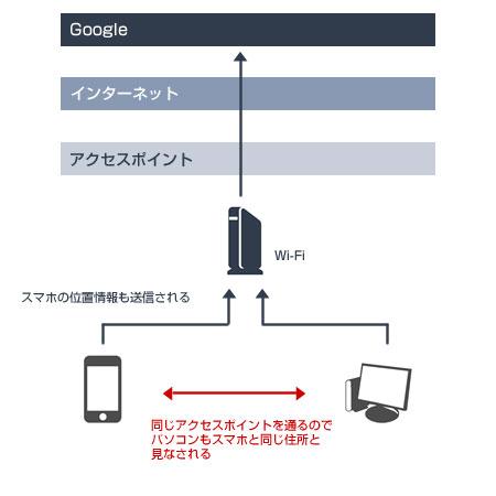 スマホが使うアクセスポイントで位置を特定
